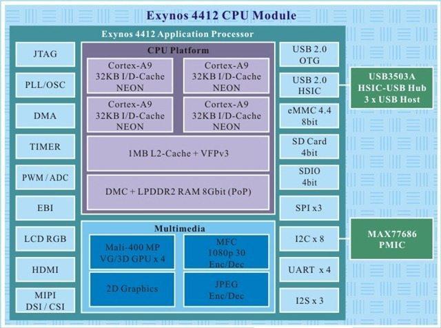 Galaxy Nexus and SIII Exynos1