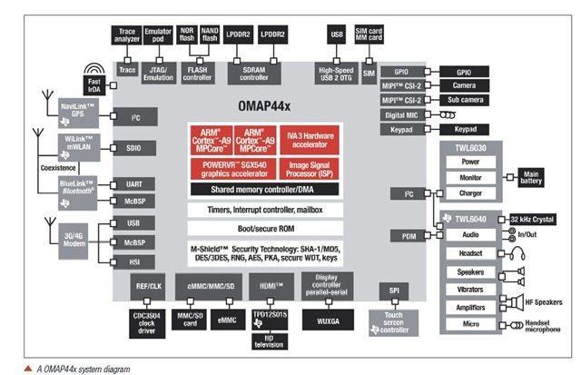 Galaxy Nexus and SIII OMAP1