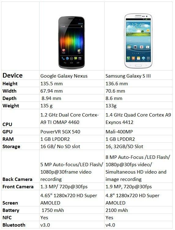 Galaxy Nexus and SIII Specs