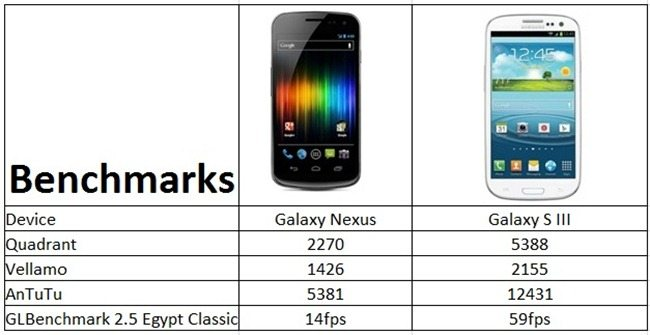 Galaxy Nexus and SIII BenchMark